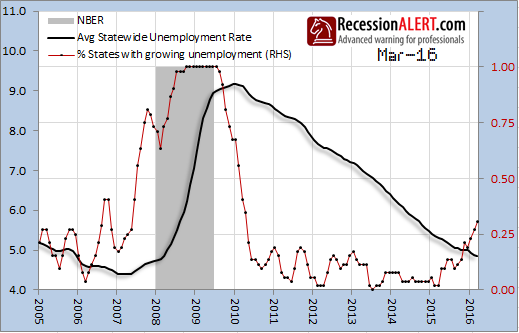 Is unemployment rising in the us